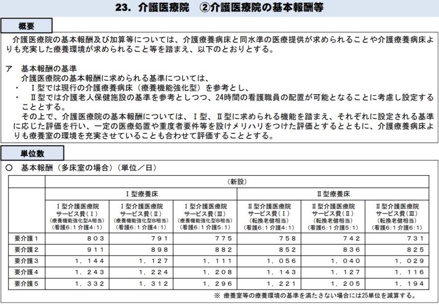 介護医療院の基本報酬。表にある6区分に、入所者の状態に関する要件を満たさない場合に算定する2区分を加えた計8区分が設けられる