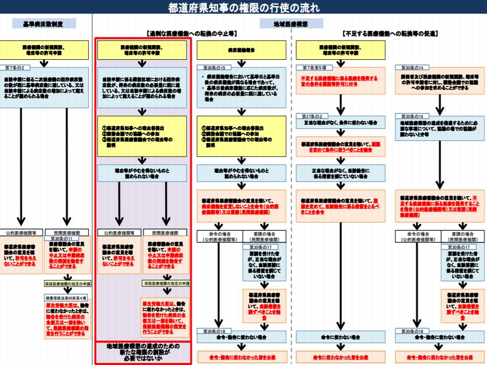 赤枠の部分の権限を都道府県知事に付与するため、厚労省が、医療法などの改正を目指す