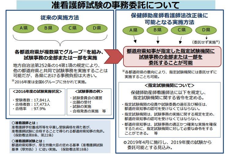 都道府県に掛かる准看護師試験の事務負担を軽減するため、厚労省は、保助看法改正を目指す