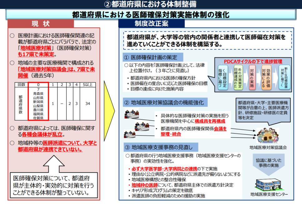 都道府県では今後、医師確保計画を策定して医師偏在解消に取り組むことになる見通しだ