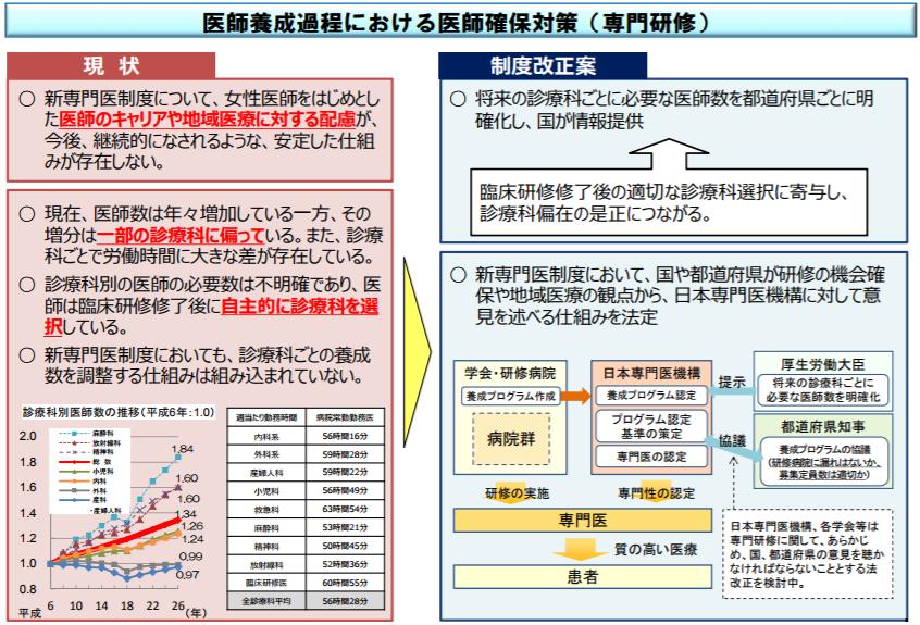 厚生労働大臣から日本専門医機構に意見を述べる仕組みを法定する