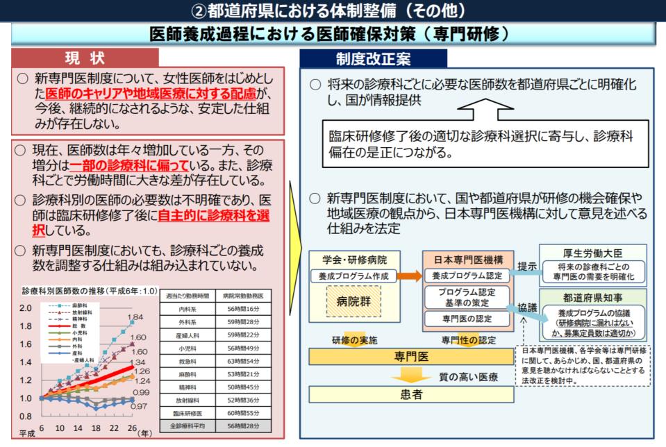 診療科偏在の解消に向けて、厚労省は都道府県から日本専門医機構に意見を述べる仕組みが法定される見通しだ
