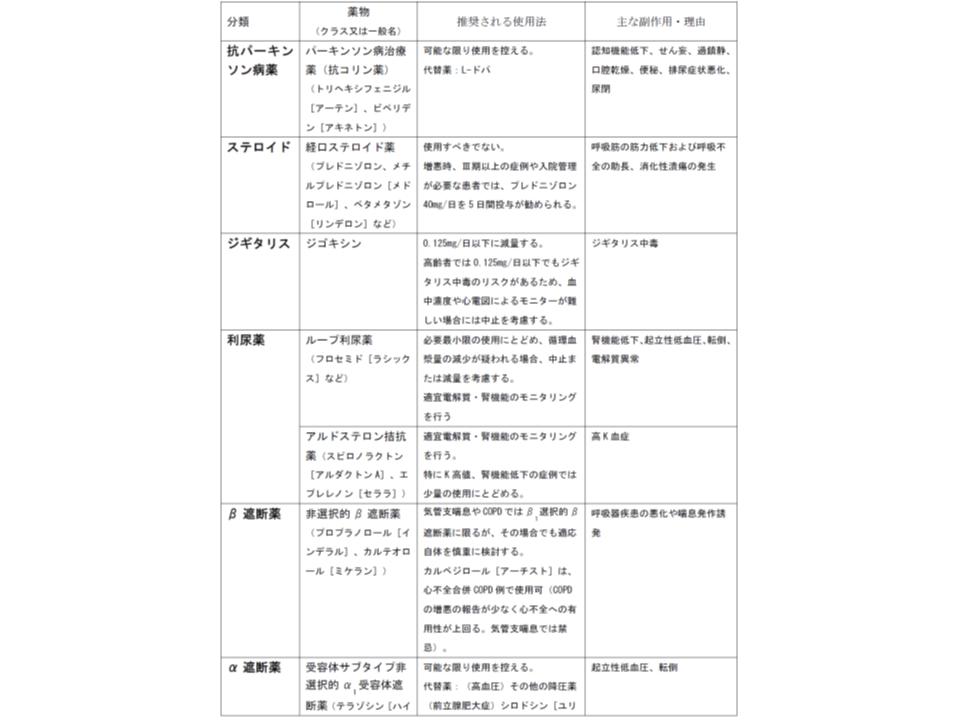 日本老年学会による「高齢者へは慎重投与を要する薬剤リスト」(その1)