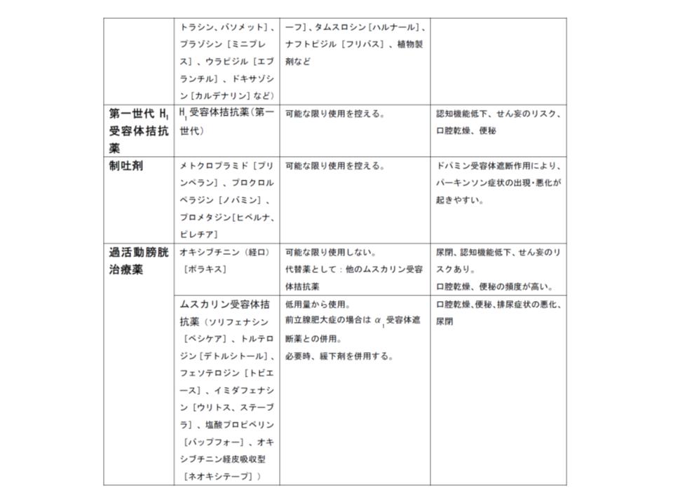 日本老年学会による「高齢者へは慎重投与を要する薬剤リスト」(その2)