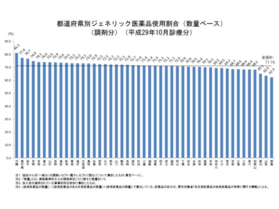 都道府県別に協会けんぽの後発品割合を見ると、依然として11都府県では、政府の第1目標値である70%を下回っている