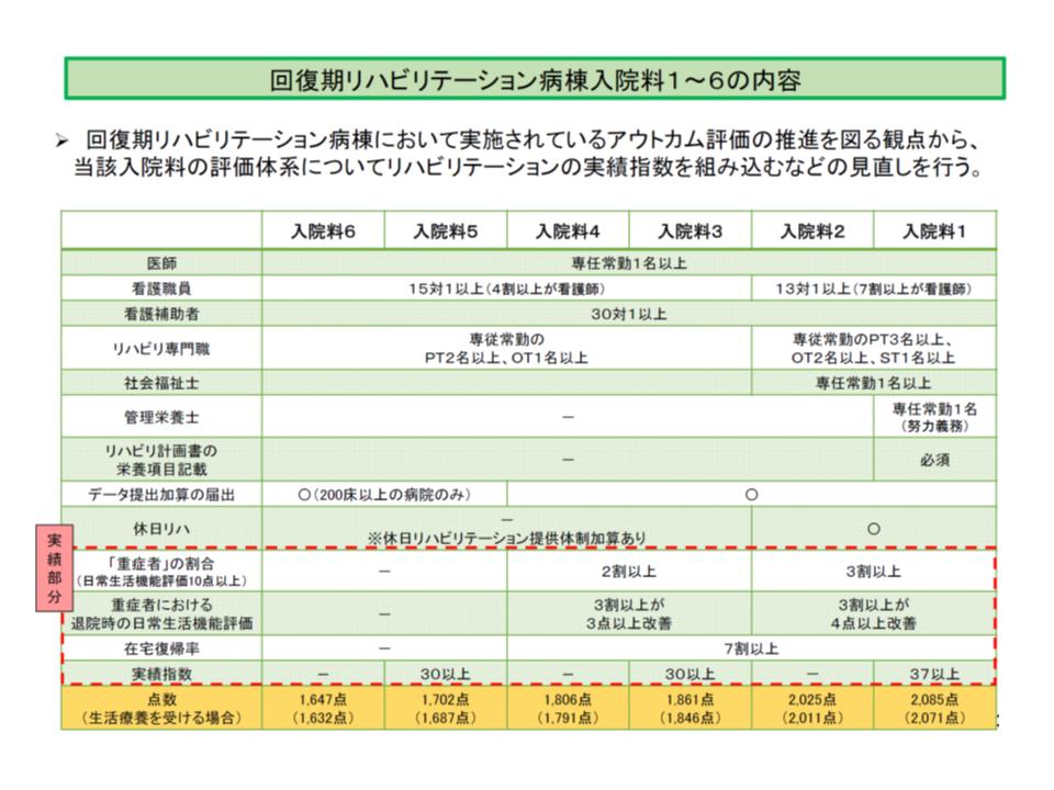 2018年度診療報酬改定における、回復期リハビリ病棟入院料の再編・統合概要(その2)