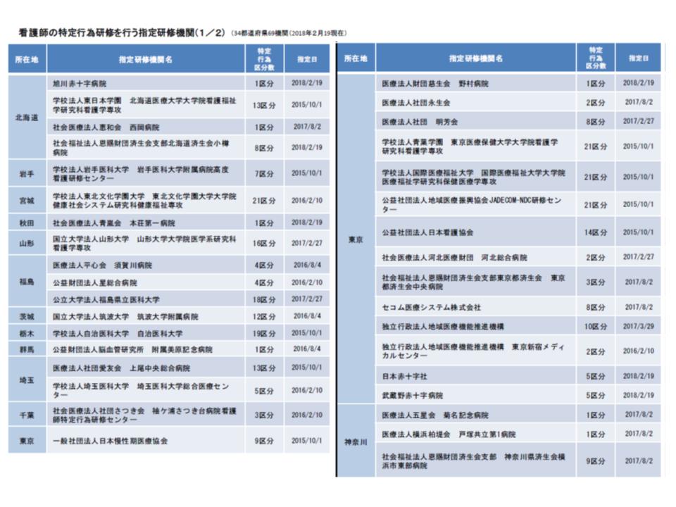 特定行為研修を実施する指定研修期間一覧(2018年2月19日時点)その1