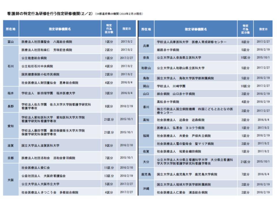 特定行為研修を実施する指定研修期間一覧(2018年2月19日時点)その2