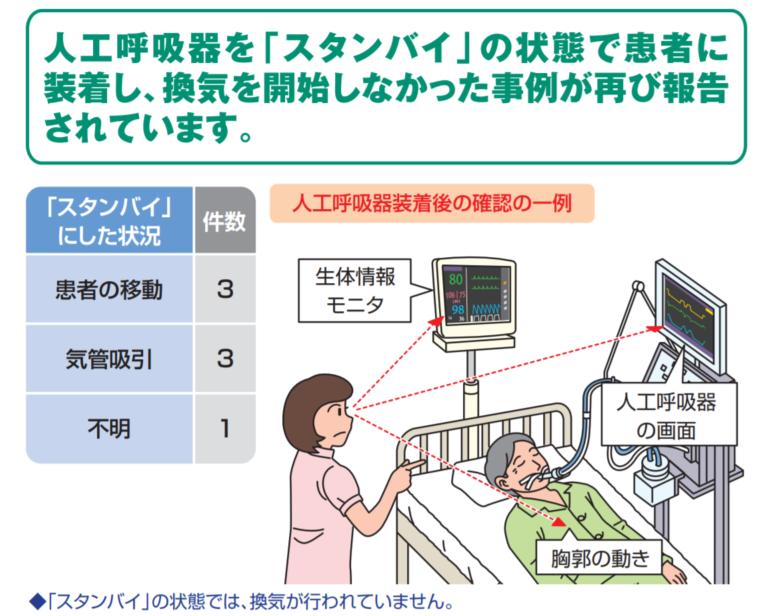 日本医療機能評価機構は、人工呼吸器を「スタンバイ」状態のまま患者に装着し、換気を開始しなかった事例が7例もあったことから、医療機関に注意を呼び掛けた