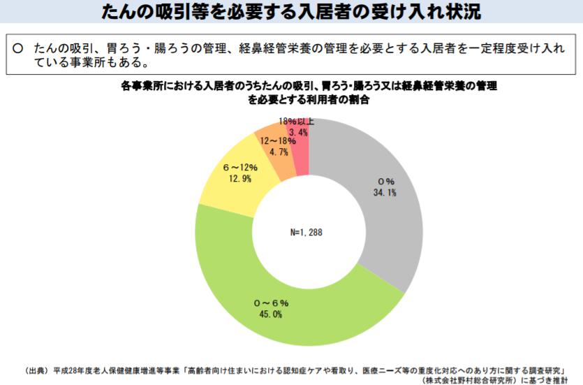 医療ニーズを持つ入居者がいない特定施設も34.1%ある