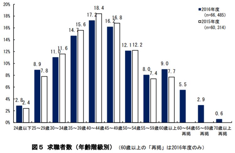 求職者の年齢構成を見ると、35-49歳が多い