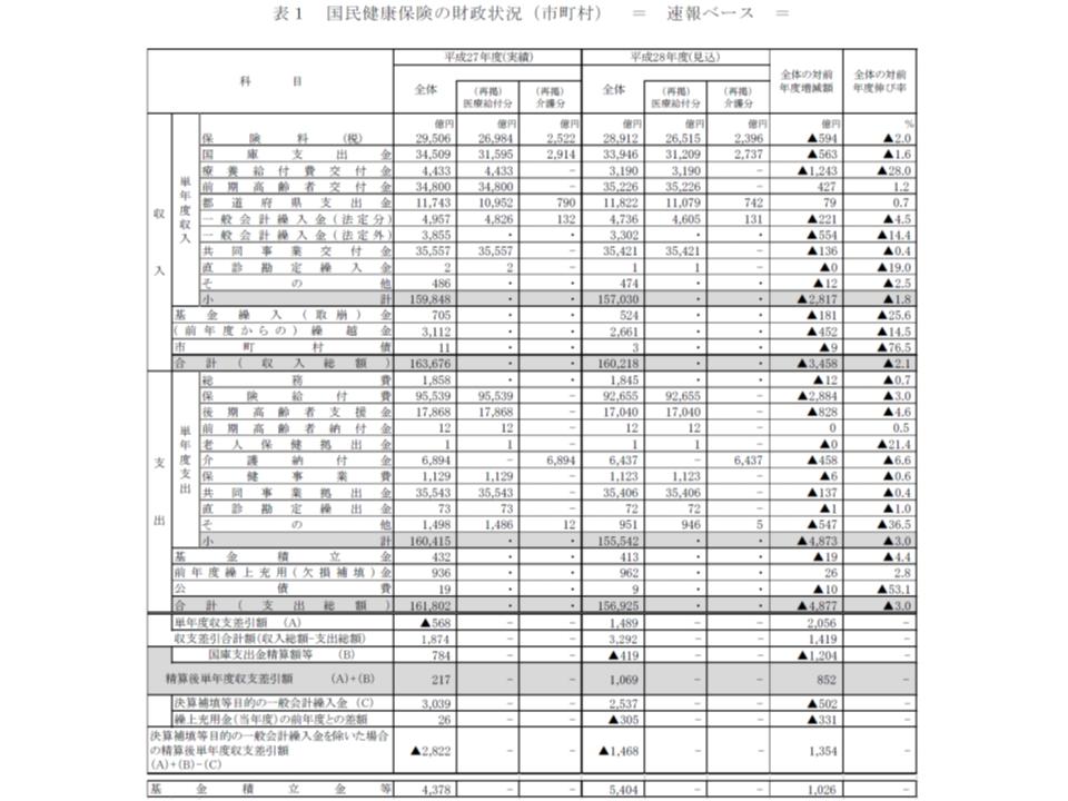 2016年度市町村国保の財政状況1 180309