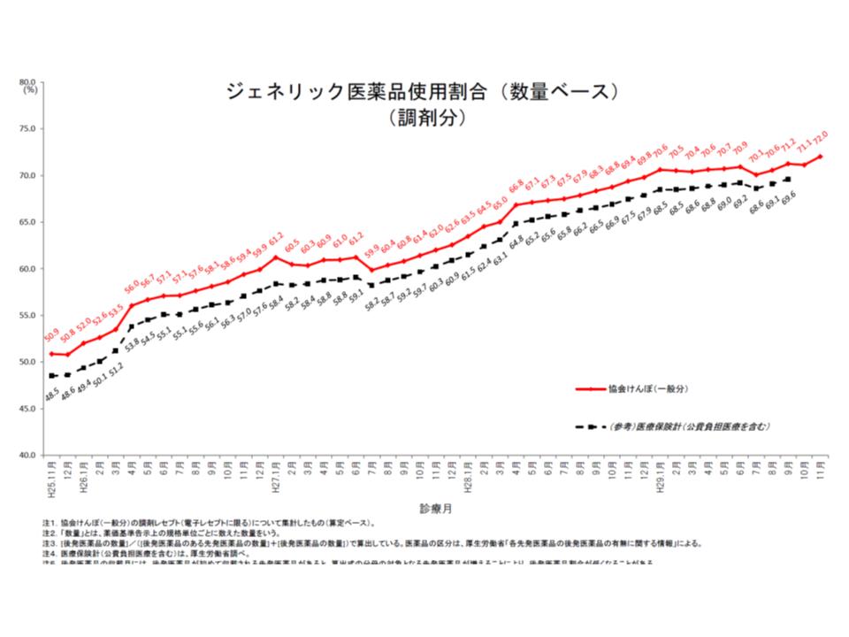 協会けんぽ全体の後発品使用割合(数量ベース、調剤分)は、2017年11月には前月を0.9ポイント上回る72.0%を達成した