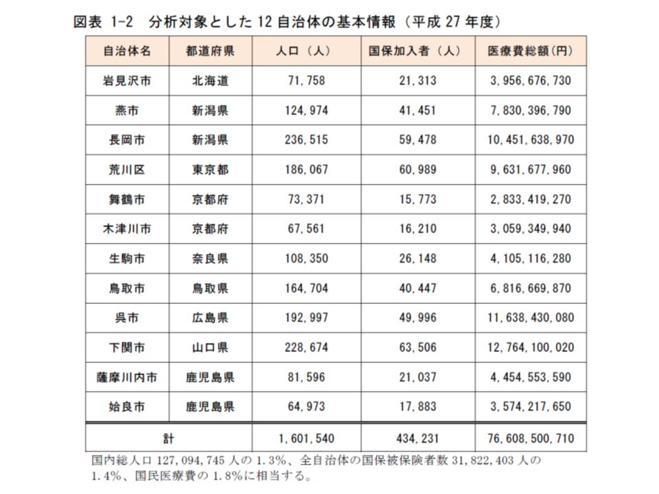 分析対象となった12自治体の概要