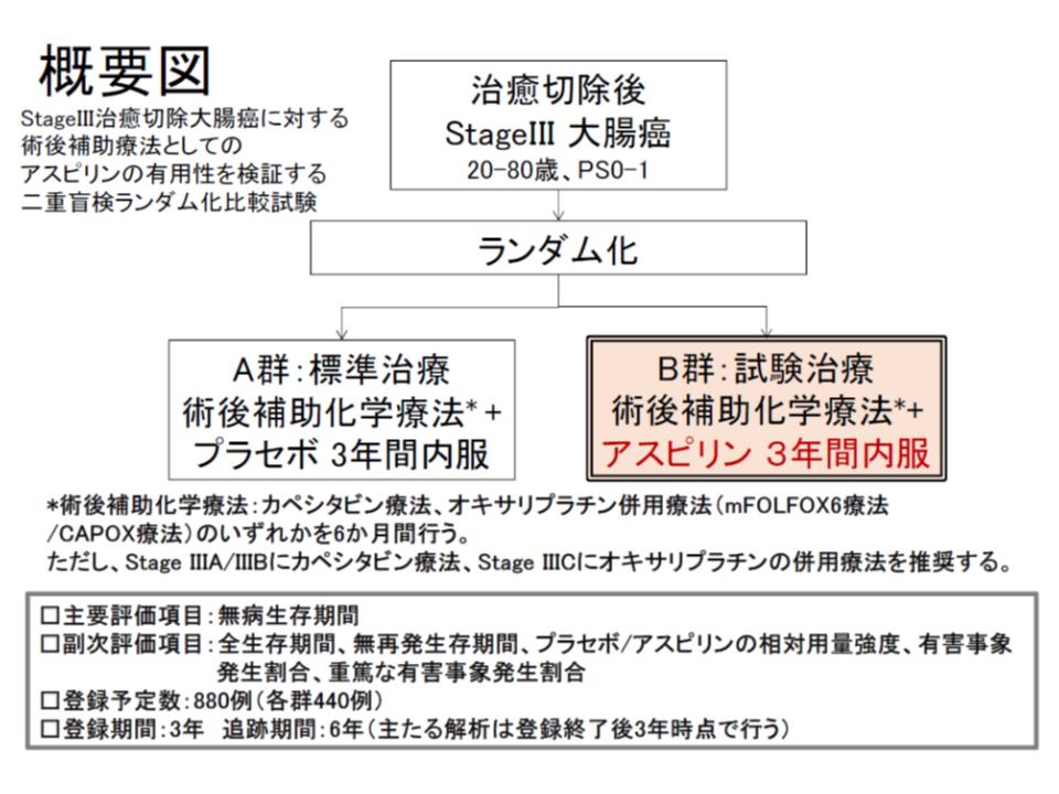 Stage IIIの下部直腸を除く大腸がん癌[結腸(C、A、T、D、S)、直腸S状部(RS)、上部直腸(Ra)]の治癒切除患者に対するアスピリン補助療法の概要