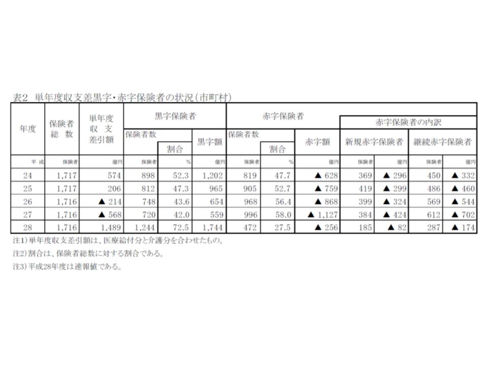2016年度市町村国保の財政状況2 180309