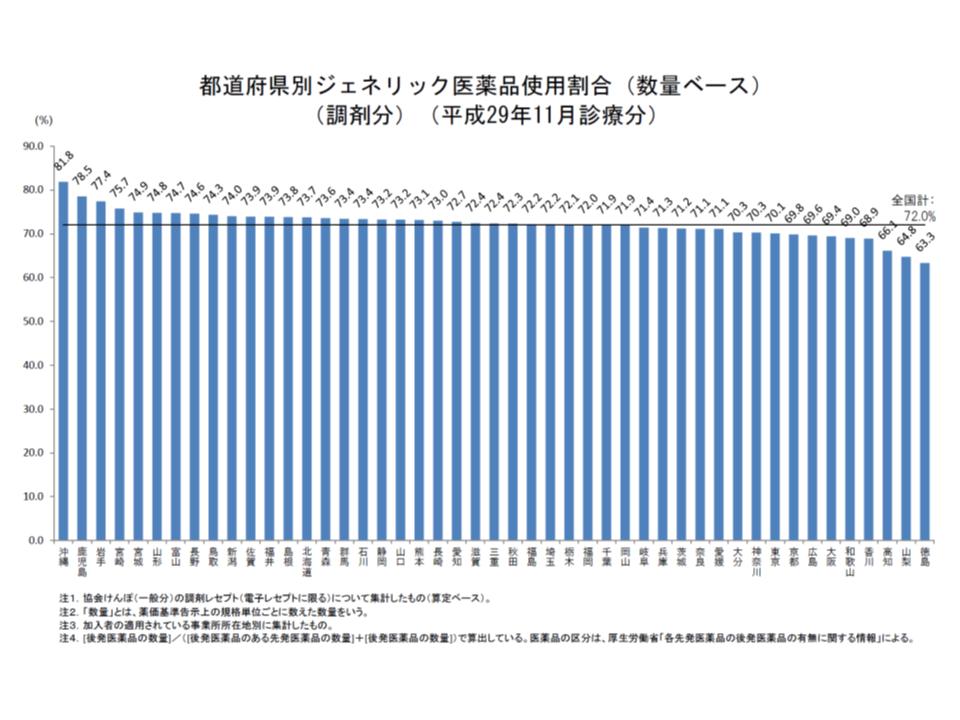 都道府県別に協会けんぽの後発品割合を見ると、政府の第1目標値である70%を下回っているのは8府県に減少した