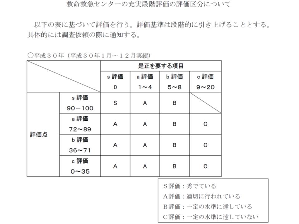 充実段階の評価区分(S・A・B・Cの4段階)の基準値は、段階的に厳格化される(2018年分の基準値)