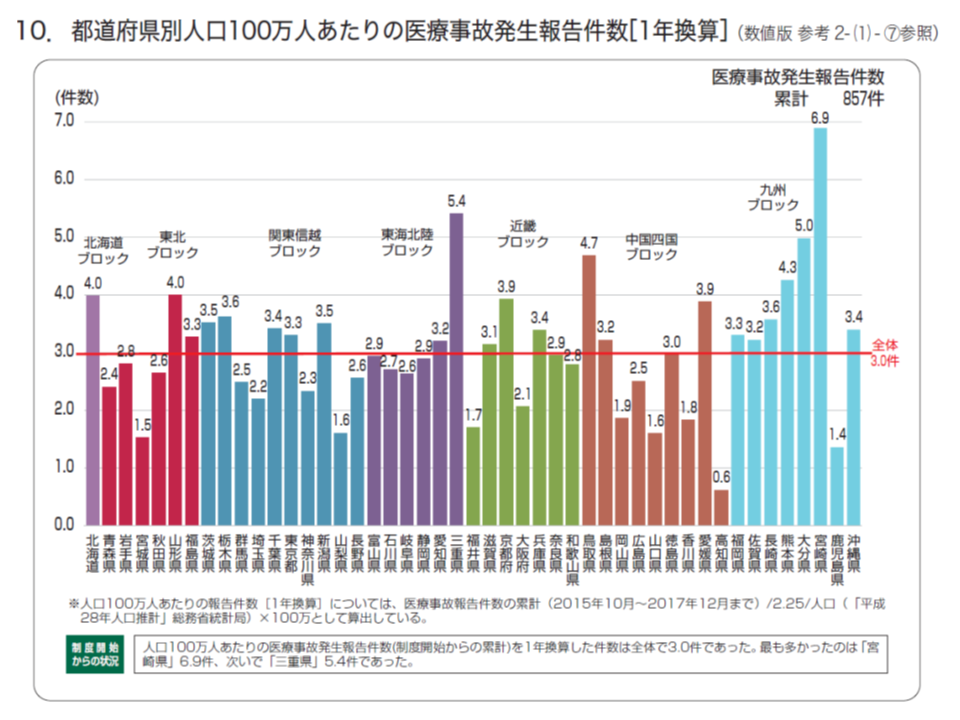 人口100万人当たりの医療事故報告数は、都道府県間でバラつきが著しい