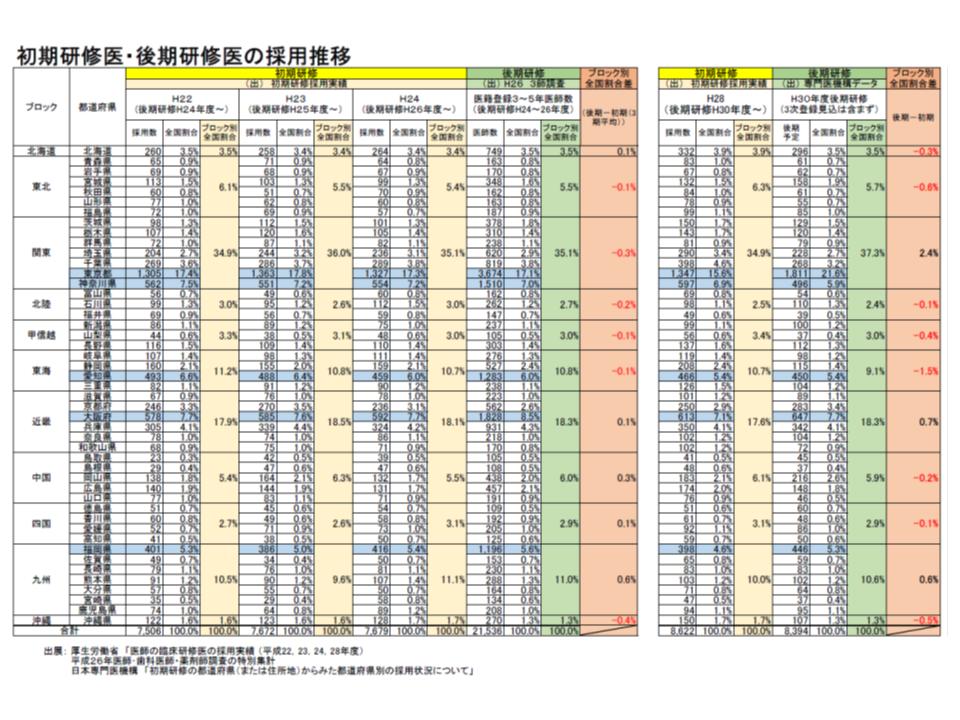 医師のブロック別シェアをみると、初期臨床研修から専攻医にかけてバラつきがある。関東ブロックでは2.4ポイントも増加しており、「東京が近隣県をカバーしている」だけでは説明が付かないとの指摘もある