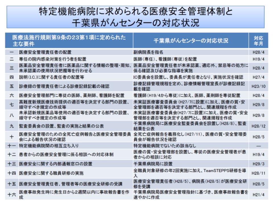 千葉県がんセンターでは、医療事故を大きな教訓として、特定機能病院なみの医療安全体制を整えている(その2)