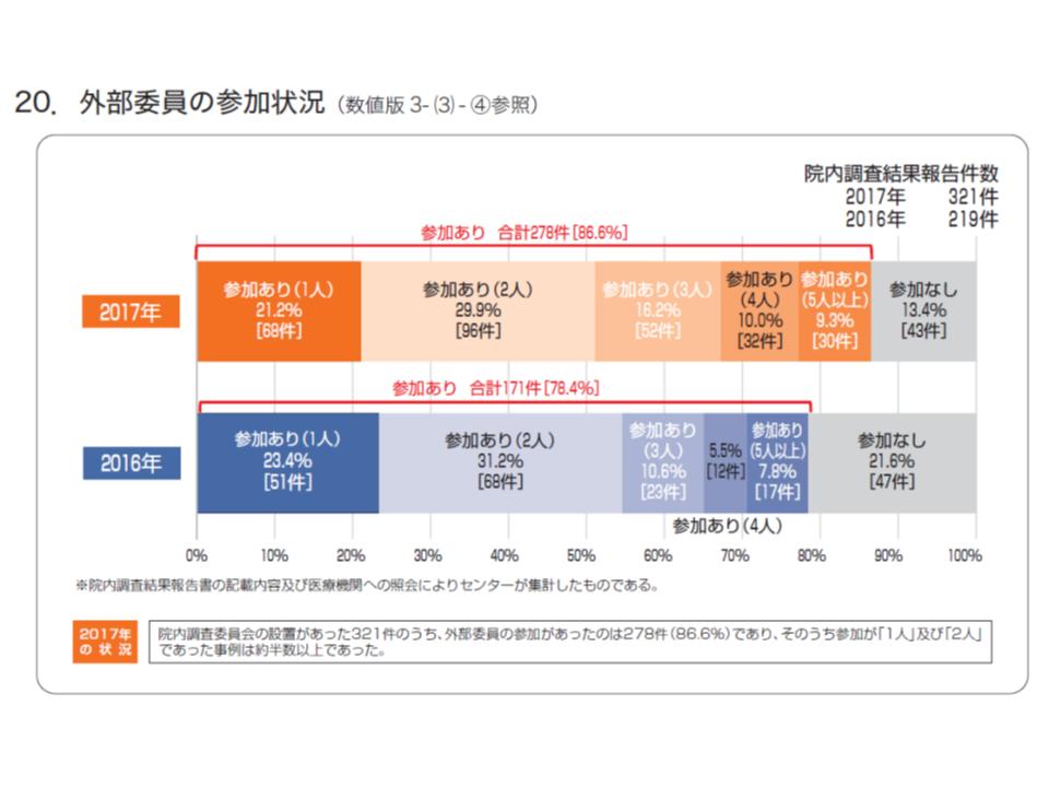 86.6%の院内調査においては、外部委員が参画している