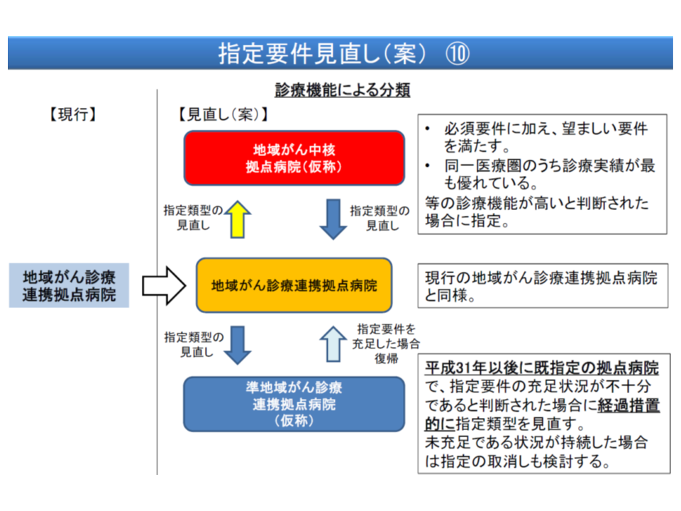 がん診療連携拠点病院を、機能や実績に応じて3区分とする(名称は仮称)