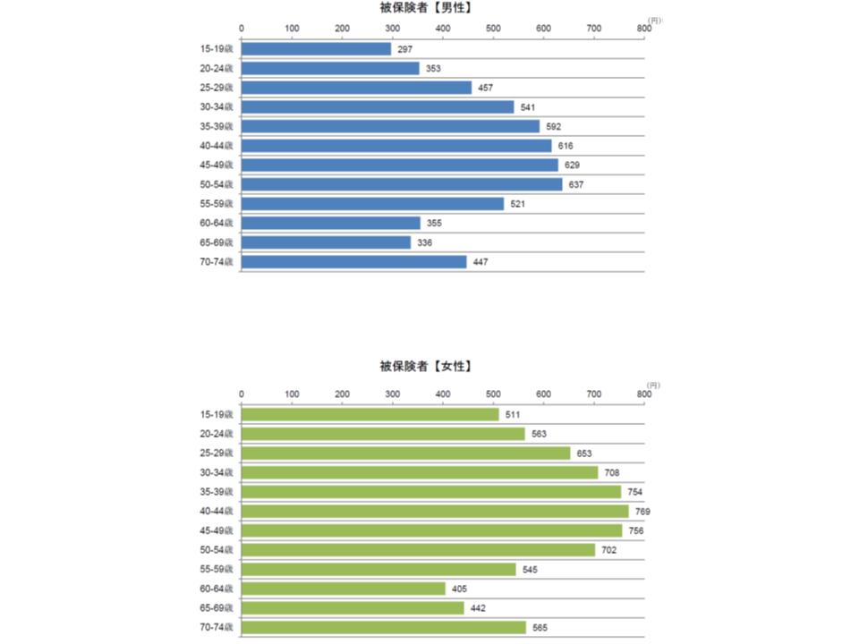 神経症性障害等における入院外の性別・年齢階級別の1人当たり医療費
