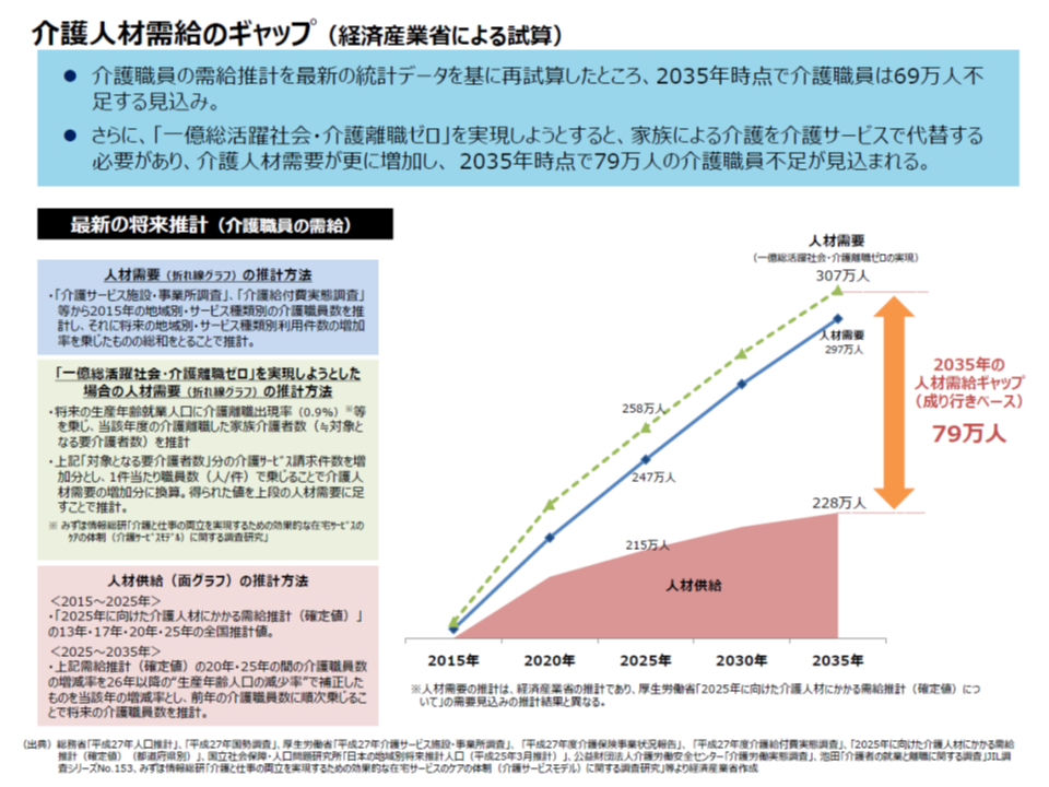 経産省の試算によれば、2035年には69-79万人の介護人材不足が生じる