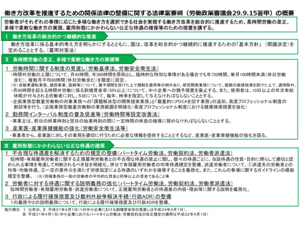 「働き方改革推進法」(働き方改革を推進するための関係法律の整備に関する法律案)の概要