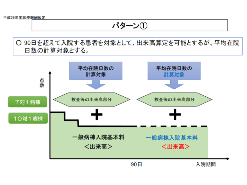 2014改定(特定除外見直し)2