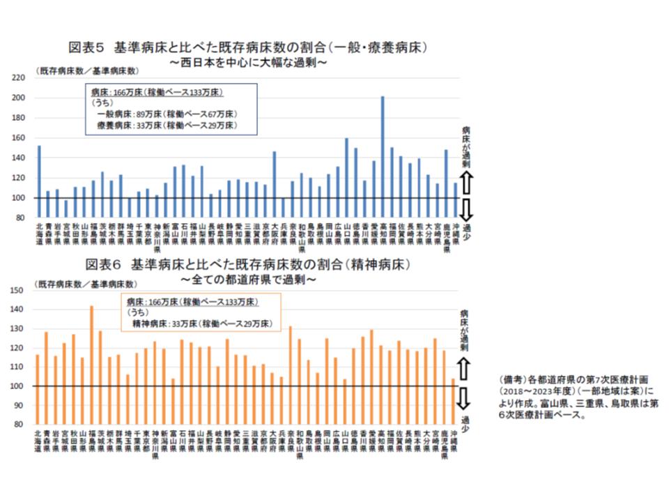 西日本では、ベッドが過剰であることが示されており、これが医療費の地域差に大きく影響していると目される