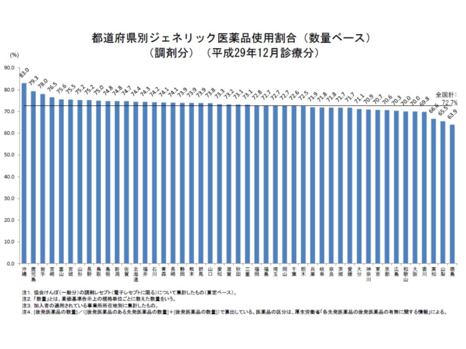 都道府県別に協会けんぽの後発品割合を見ると、政府の第1目標値である70%を下回っているのは4県に減少した