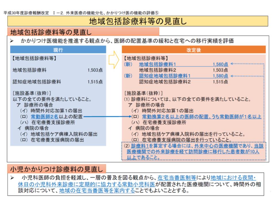 改定説明会(地域包括診療料) 180305