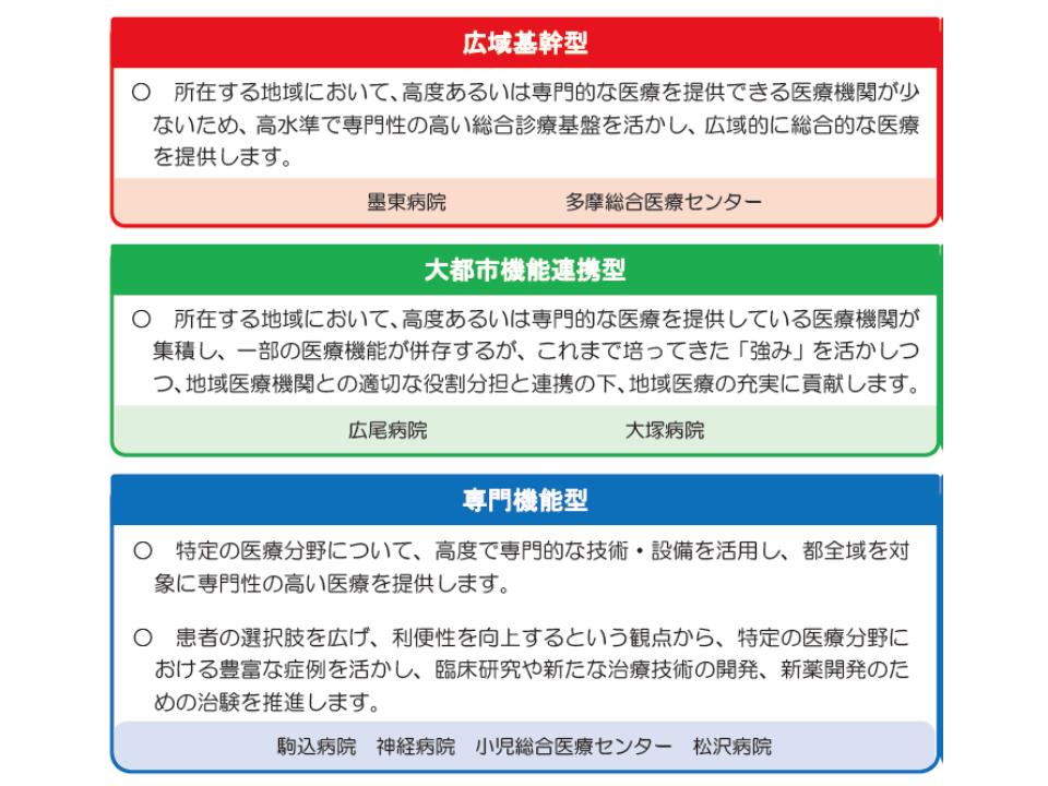 都立8病院の類型化構想(その1)
