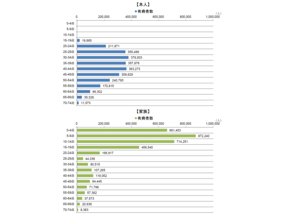 インフルエンザにおける本人・家族別、年齢階級別の有病者数(2016年度)