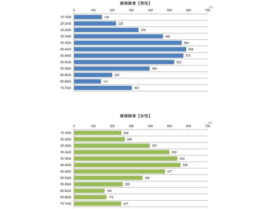 統合失調症等における入院外の性別・年齢階級別の1人当たり医療費
