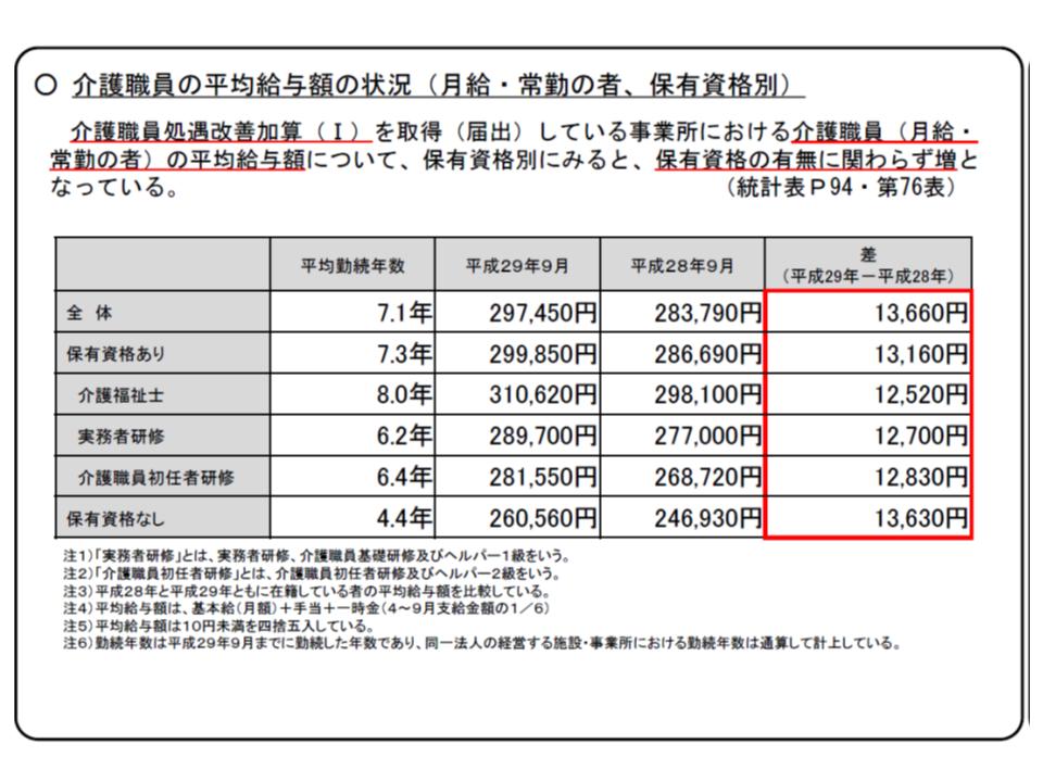 保有資格の有無・資格の内容にかかわらず月額1万3000円程度の給与増が行われている