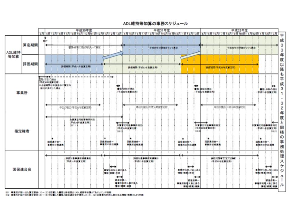 ADL維持等加算の届け出や評価期間に関するスケジュール