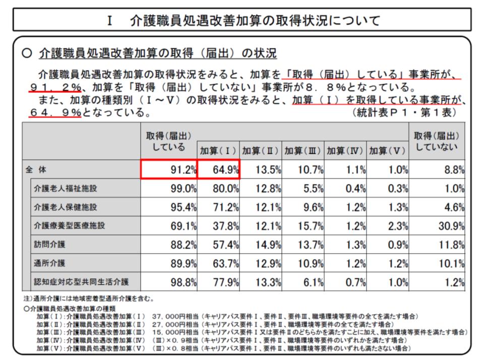 全体では91.2%がなんらかの処遇改善加算を取得しているが、病院(介護療養)では69.1%にとどまる