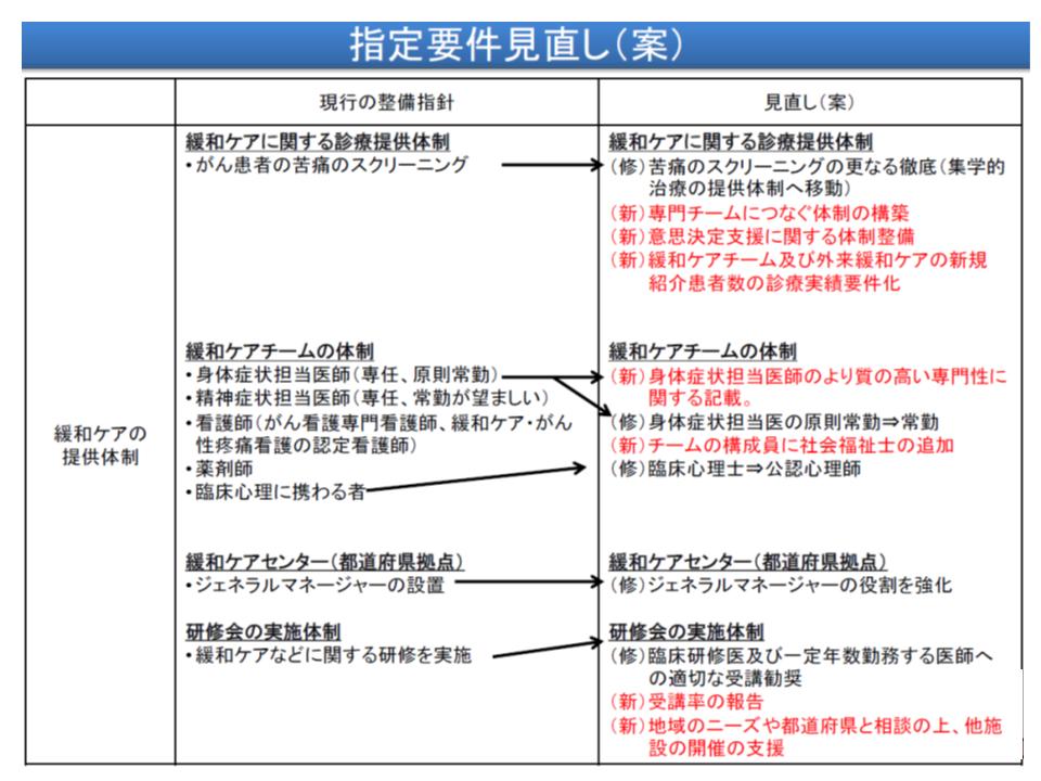 緩和ケア・相談支援・情報提供・地域連携に関する見直し項目(その1)