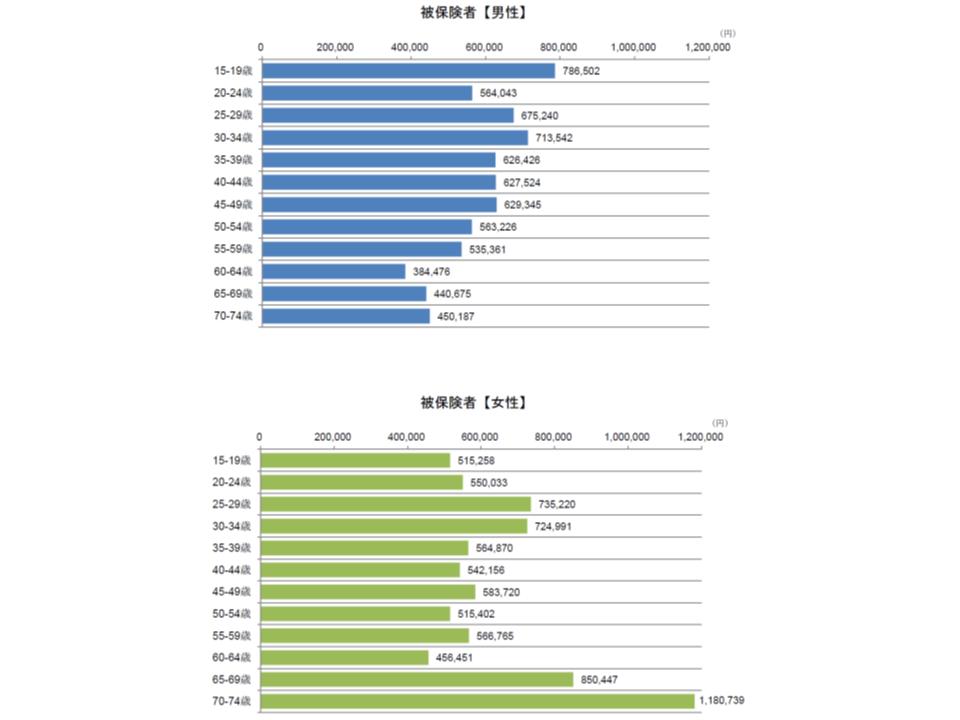 統合失調症等における入院の性別・年齢階級別の推計1件当たり医療費