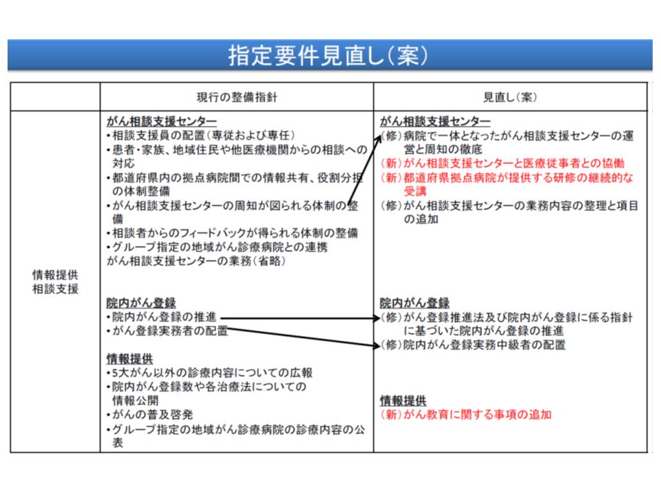 緩和ケア・相談支援・情報提供・地域連携に関する見直し項目(その2)