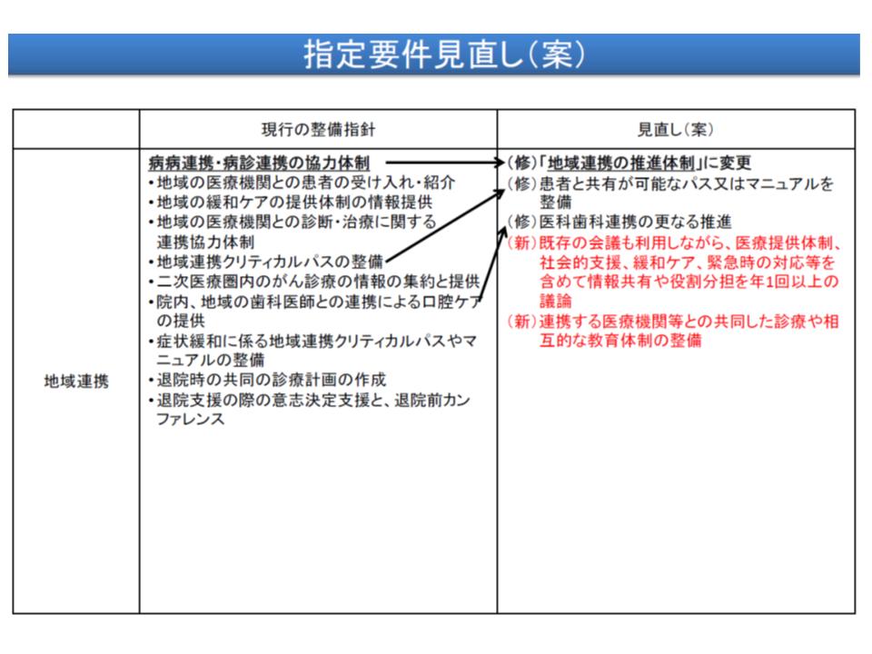 緩和ケア・相談支援・情報提供・地域連携に関する見直し項目(その3)