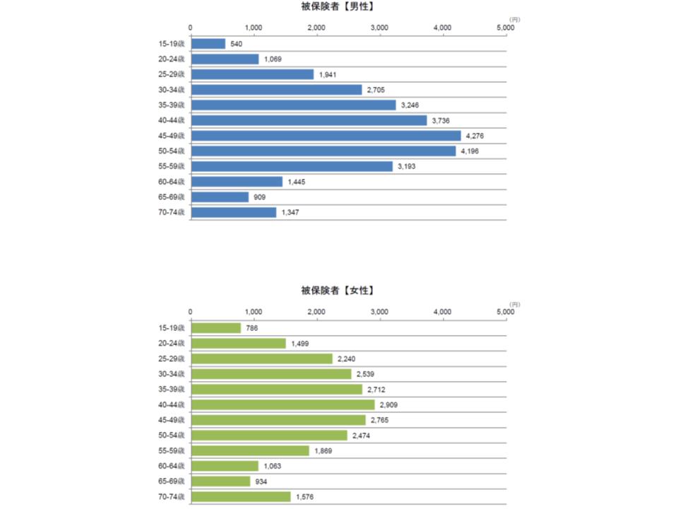 気分障害における入院外の性別・年齢階級別の1人当たり医療費