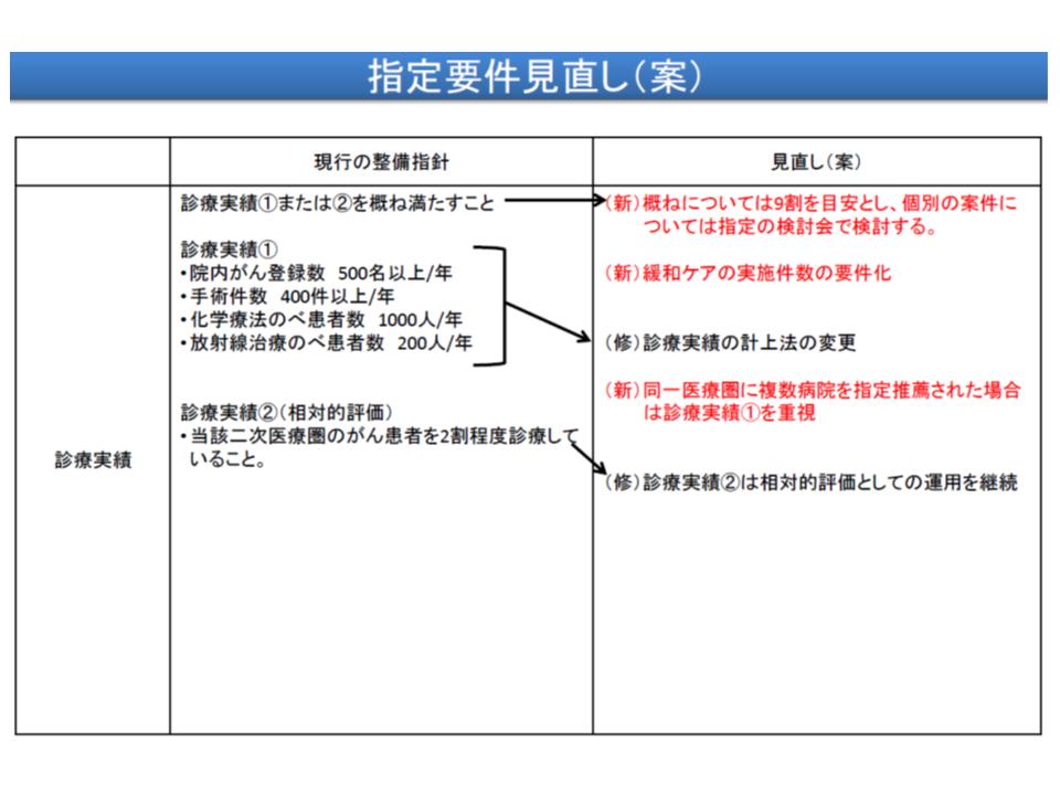 指定に関する見直し項目(その1)