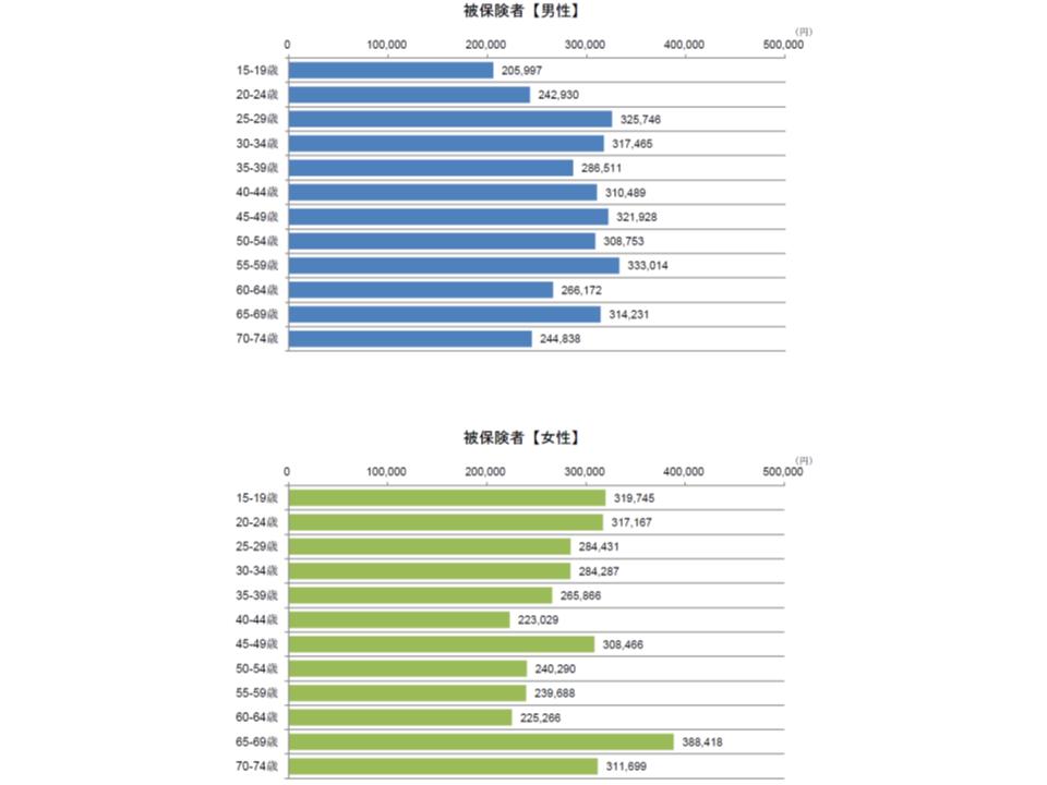 気分障害における入院の性別・年齢階級別の推計1件当たり医療費