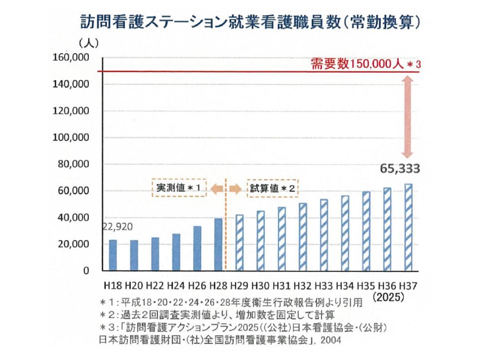 2025年には15万人の訪問看護従事者が必要となるが、日本訪問看護財団などの試算では供給数は6万5333人にとどまるとされている