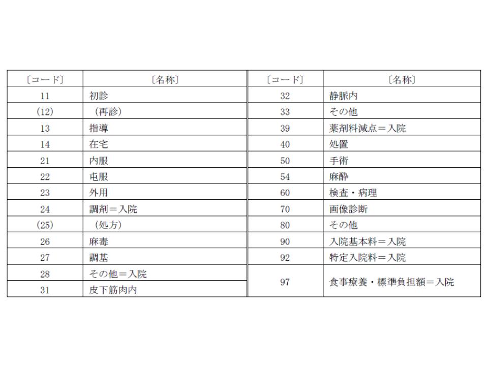 EF統合ファイルにおけるデータ区分コード。看護必要度IIでは、▼20番台(投薬)▼30番台(注射)▼50番(手術)▼54番(麻酔)—の薬剤に限り、評価の対象とする
