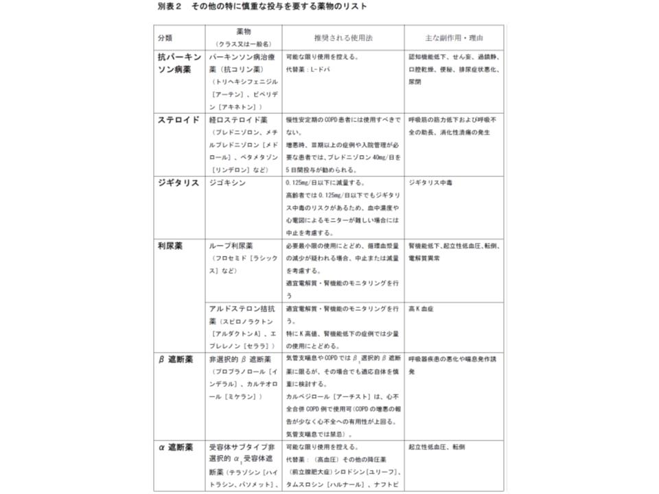 慎重投与が求められる薬剤リスト(その1)